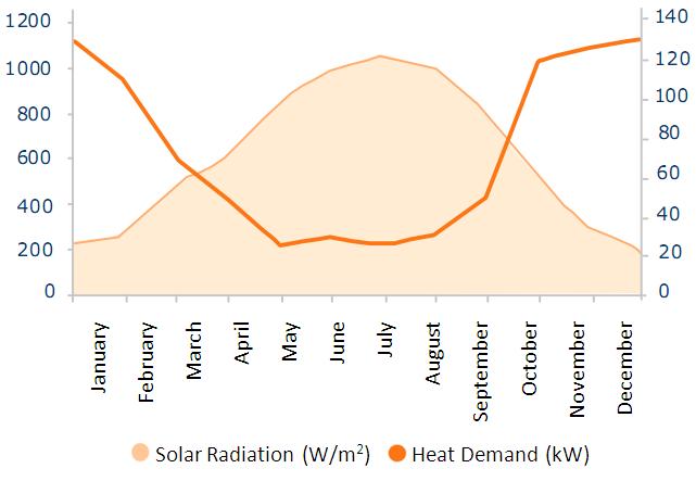 Energy Recycling Seasonal Heat Storage Heat Recycling
